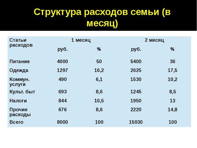 Структура расходов семьи (в месяц) Статьи расходов 1 месяц 2 месяц руб. % руб...