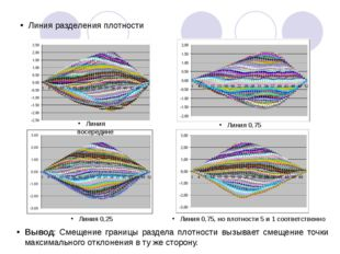 Линия разделения плотности Линия посередине Линия 0,25 Линия 0,75 Линия 0,75,