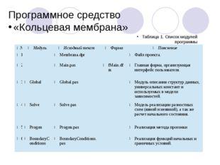 Программное средство «Кольцевая мембрана» Таблица 1. Список модулей программы