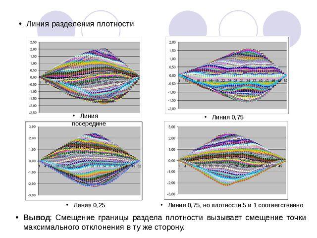 Линия разделения плотности Линия посередине Линия 0,25 Линия 0,75 Линия 0,75,...