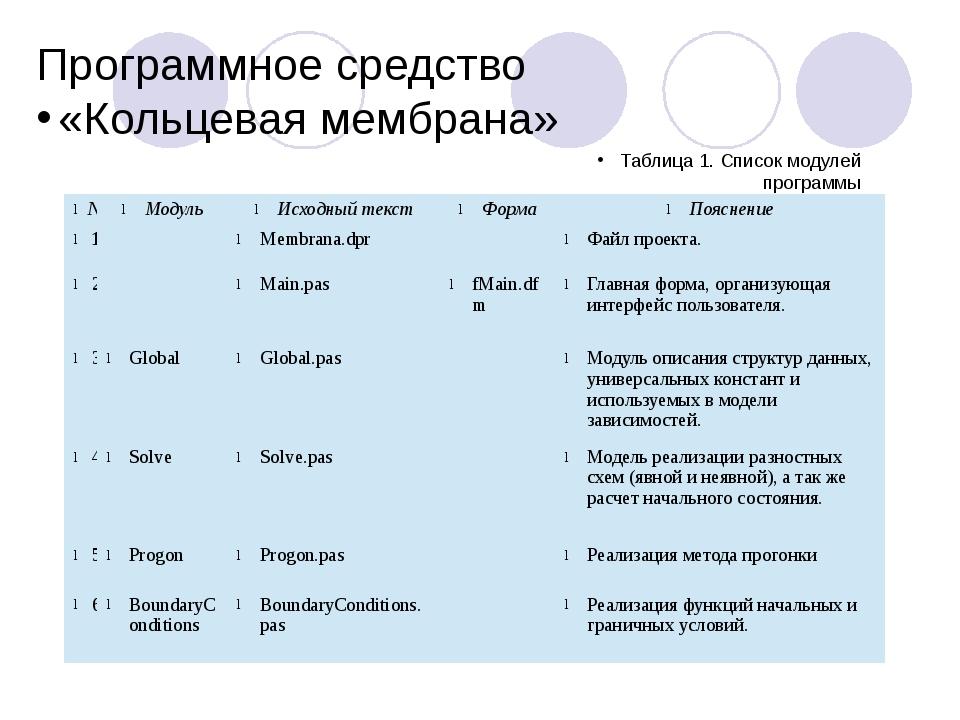 Программное средство «Кольцевая мембрана» Таблица 1. Список модулей программы...