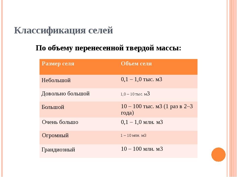Классификация селей По объему перенесенной твердой массы: Размер селя Объем с...