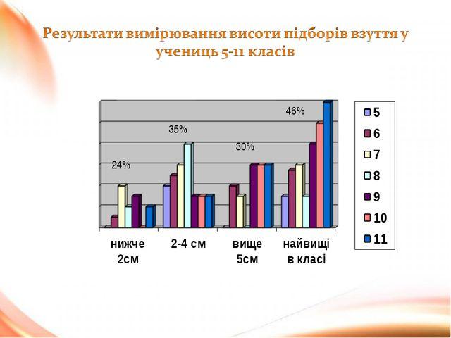 24% 35% 30% 46%