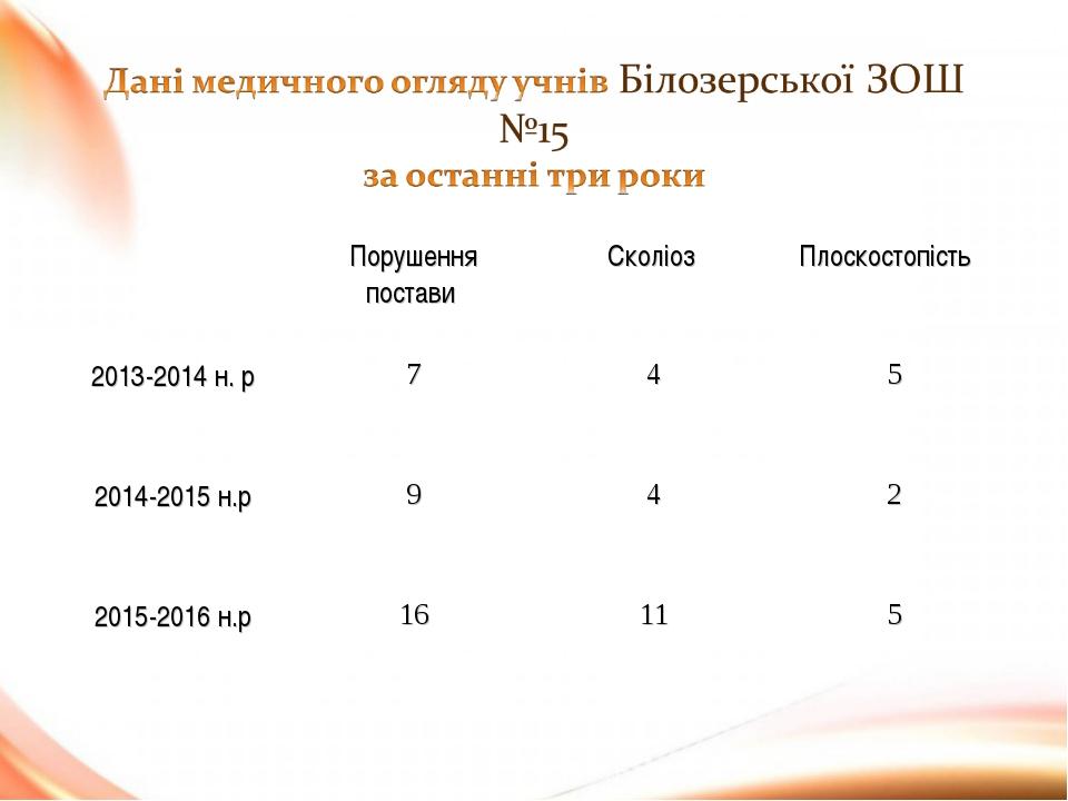 Порушення постави Сколіоз Плоскостопість 2013-2014 н. р745 2014-2015 н....