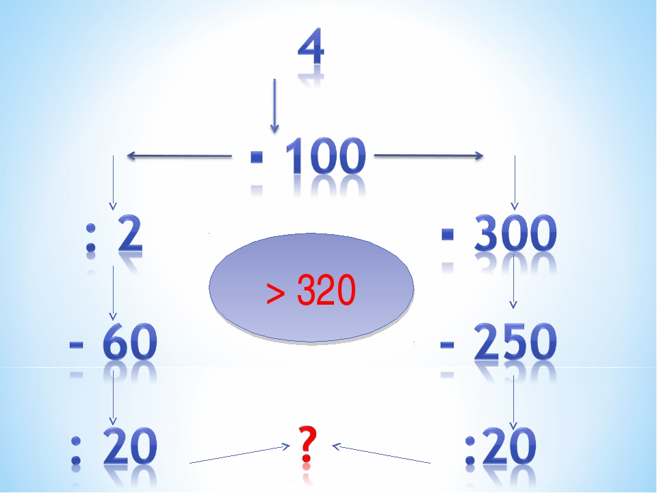 > 320