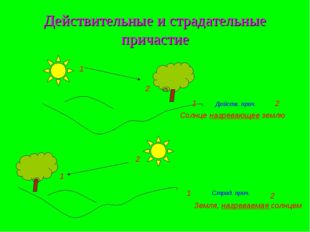 Действительные и страдательные причастие 1 2 2 1 Земля, нагреваемая солнцем 1