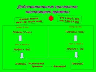 Действительные причастие настоящего времени -ущ- (-ющ-) I спр. -ащ- (-ящ-) II