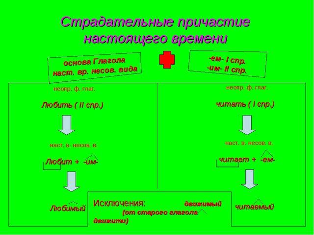 Страдательные причастие настоящего времени -ем- I спр. -им- II спр. основа Гл...