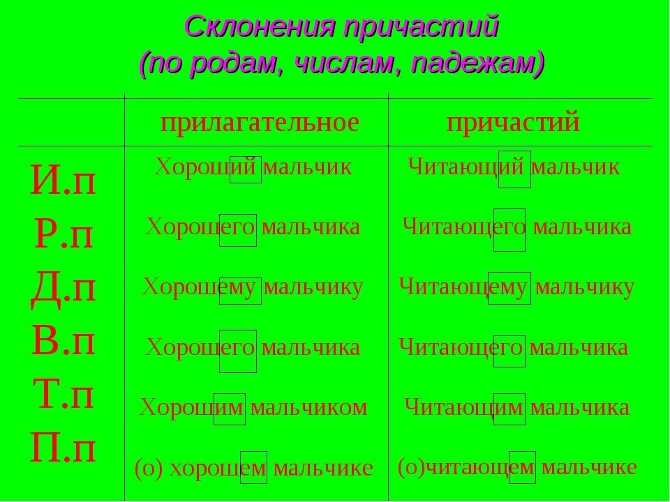 Склонения причастий (по родам, числам, падежам) прилагательное причастий И.п...