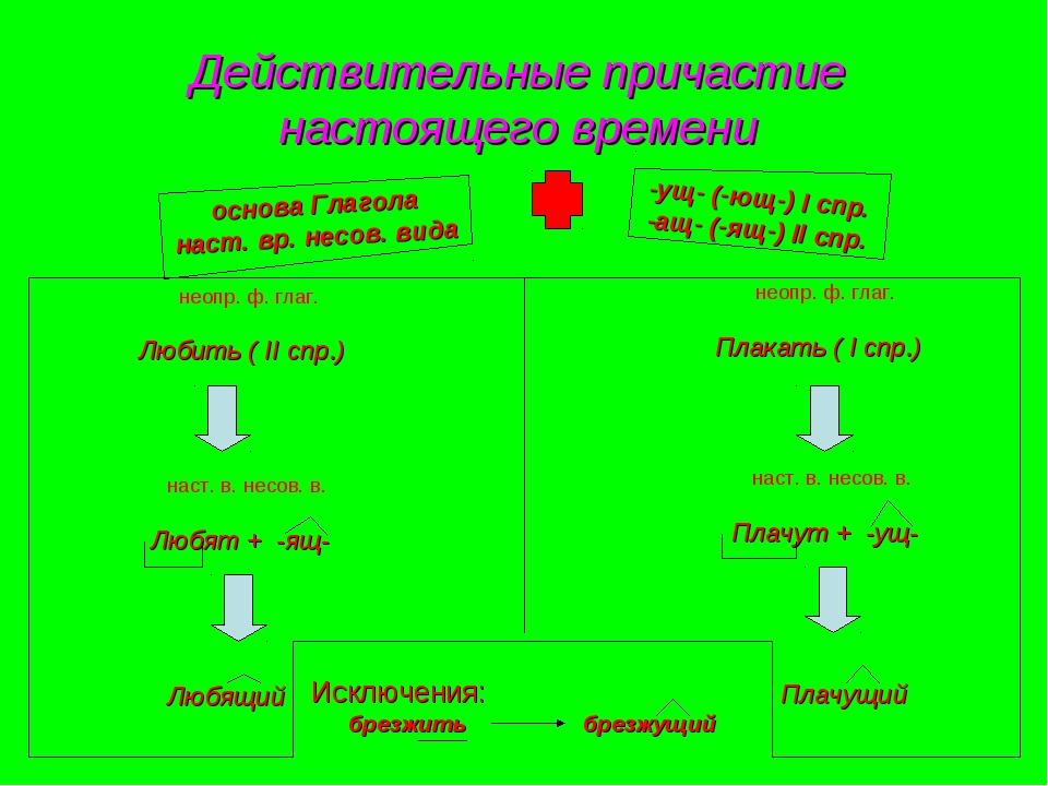 Действительные причастие настоящего времени -ущ- (-ющ-) I спр. -ащ- (-ящ-) II...
