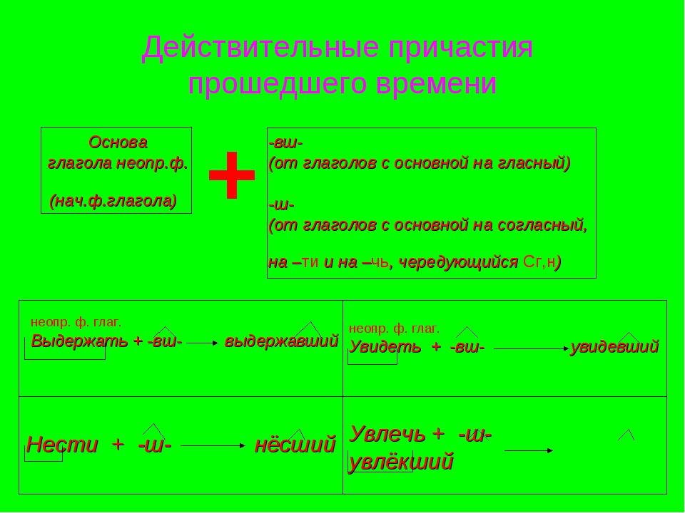 Действительные причастия прошедшего времени + Основа глагола неопр.ф. (нач.ф....