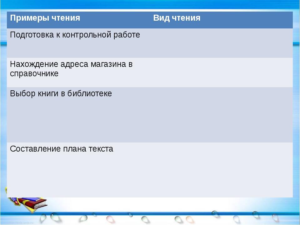 Примеры чтения Видчтения Подготовка к контрольной работе Нахождение адреса ма...