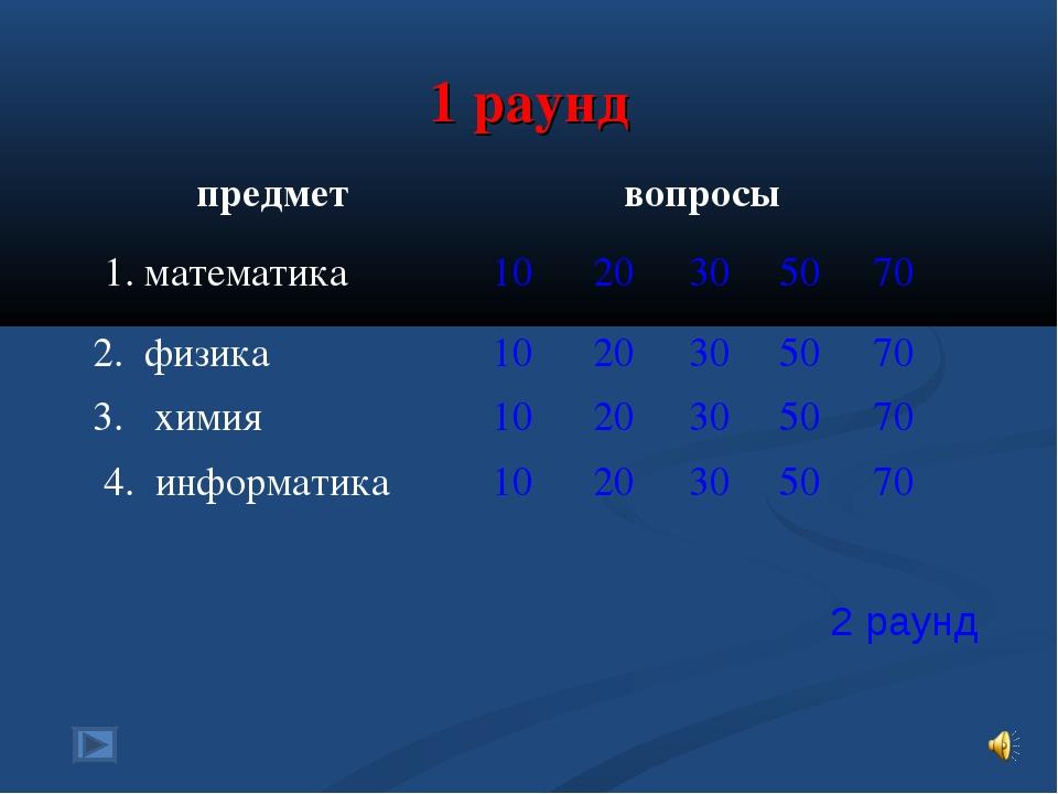 1 раунд 2 раунд предметвопросы 1. математика 1020305070 2. физика102...