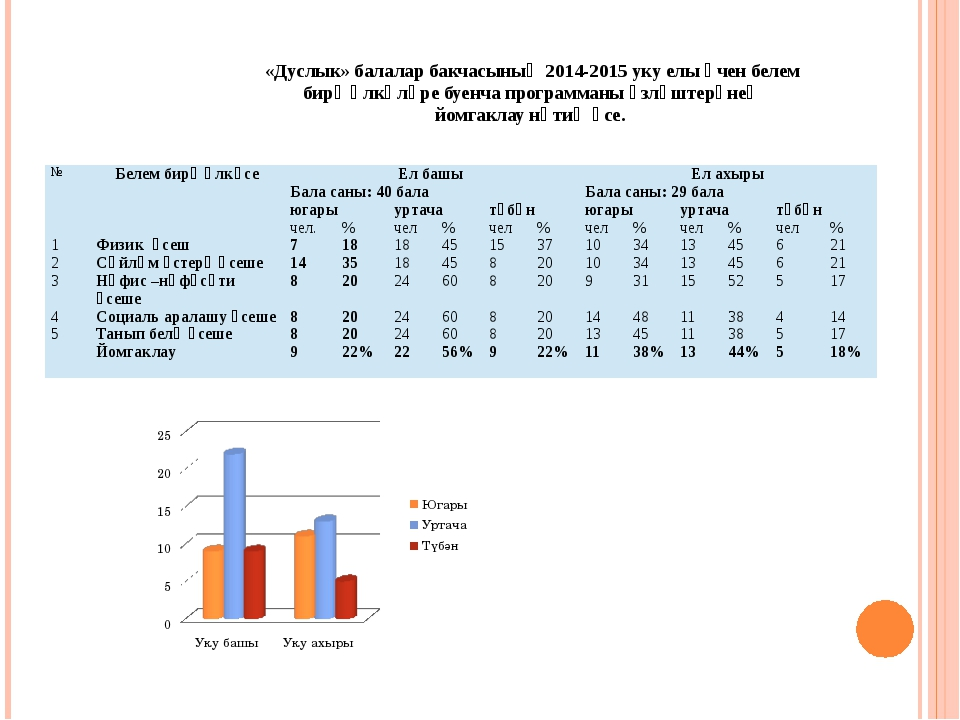 «Дуслык» балалар бакчасының 2014-2015 уку елы өчен белем бирү өлкәләре буенча...