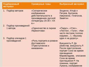 Подбираемыйматериал Примерные темы Выбранный материал Подбор авторов Подбор п