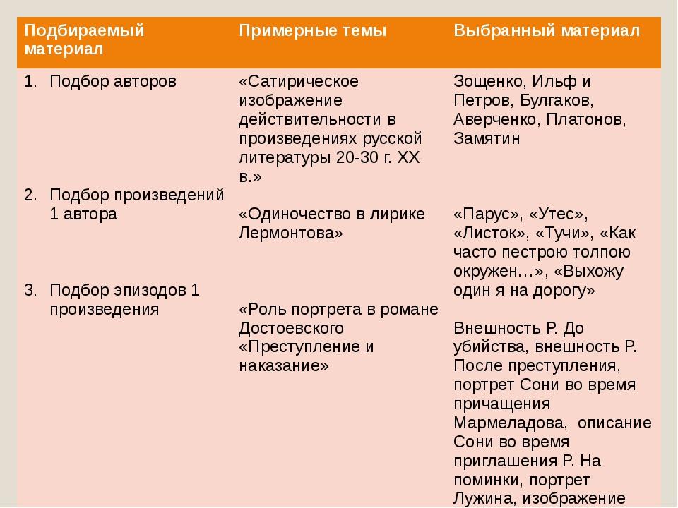 Подбираемыйматериал Примерные темы Выбранный материал Подбор авторов Подбор п...