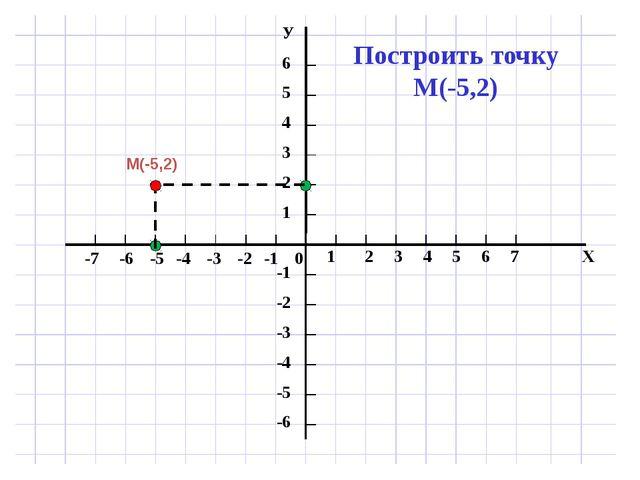 М(-5,2)