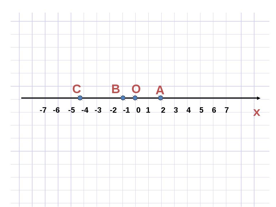-7 -6 -5 -4 -3 -2 -1 0 1 2 3 4 5 6 7 C В О А x