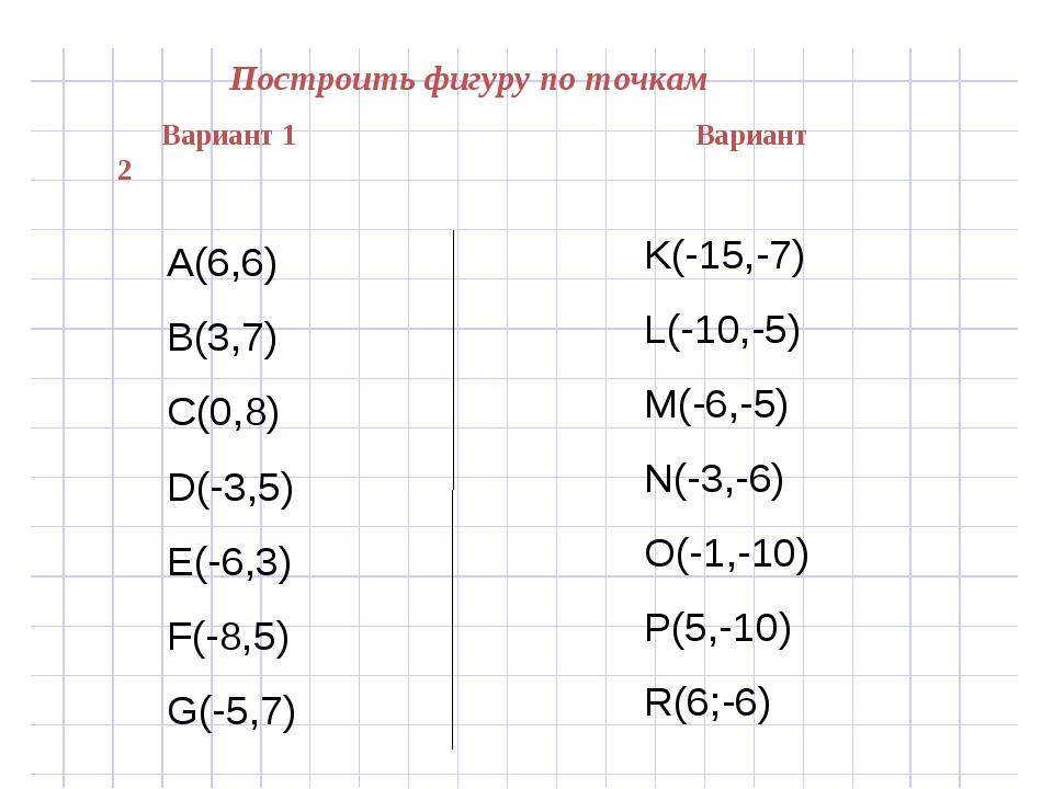 Построить фигуру по точкам Вариант 1 Вариант 2 А(6,6) В(3,7) С(0,8) D(-3,5) E...