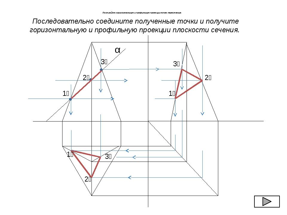 Постройте горизонтальную и профильную проекции точек пересечения. α 1₂ 2₂ 3₂...