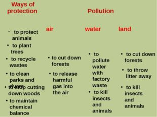to protect animals to plant trees to recycle wastes to cut down forests to c