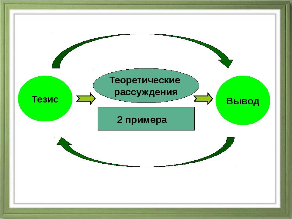Теоретические рассуждения Тезис Вывод 2 примера