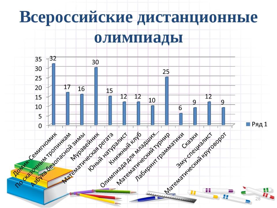 Всероссийские дистанционные олимпиады *