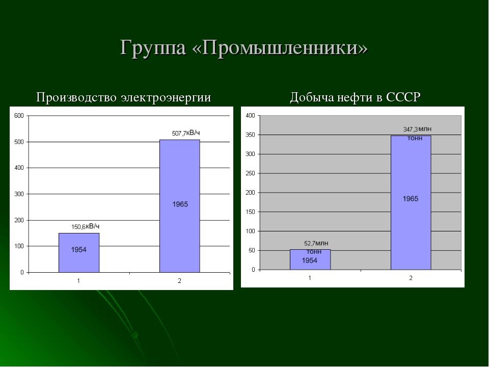 Группа «Промышленники» Производство электроэнергии Добыча нефти в СССР