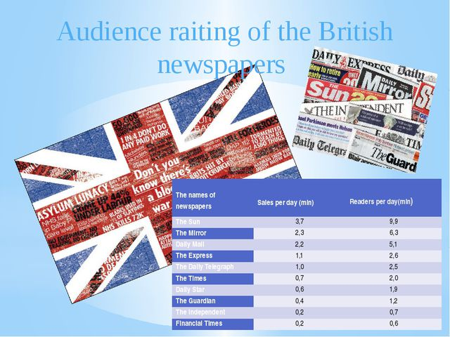 Readers per day(mln) Audience raiting of the British newspapers   The names o...