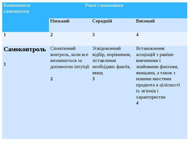 Компонентисамоаналізу Рівнііпоказники Низький Середній Високий 1 2 3 4 Самоко...