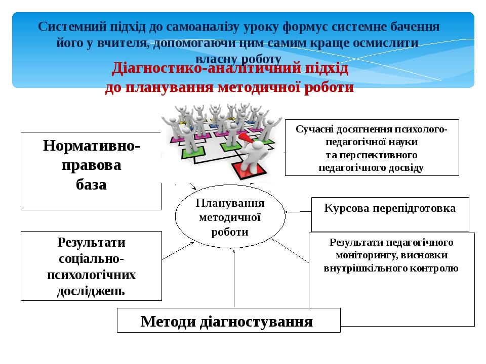 Діагностико-аналітичний підхід до планування методичної роботи Системний підх...