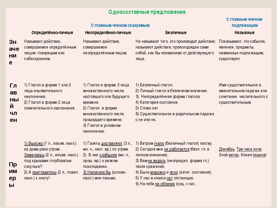 Односоставные предложения Сглавным членом сказуемым С главным членом подлеж...