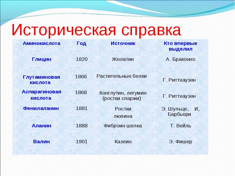 Историческая справка АминокислотаГодИсточникКто впервые выделил Глицин182...
