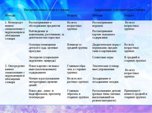 Введение новых слов в словарь Закрепление и активизация словаря  Методы Во