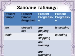 Заполни таблицу: PresentSimple PresentSimple (Negative) Present Progressive P