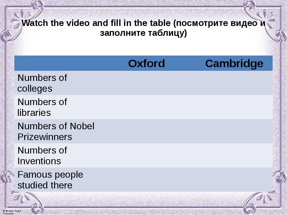 Watch the video and fill in the table (посмотрите видео и заполните таблицу)...