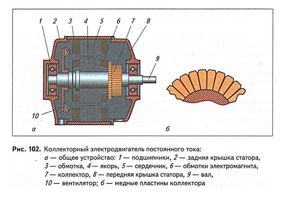 Двигатель постоянного тока своими руками 4