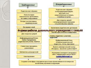 Формы работы дошкольного учреждения с семьёй