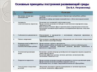 Основные принципы построения развивающей среды (по В.А. Петровскому) № п/пП