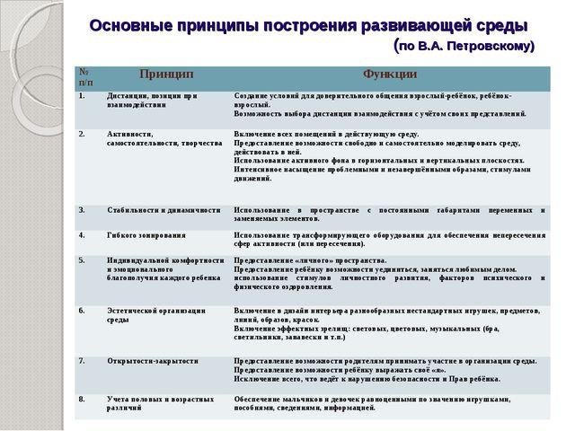 Основные принципы построения развивающей среды (по В.А. Петровскому) № п/пП...