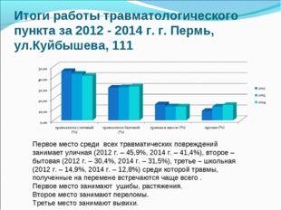Итоги работы травматологического пункта за 2012 - 2014 г. г. Пермь, ул.Куйбыш