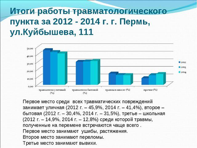 Итоги работы травматологического пункта за 2012 - 2014 г. г. Пермь, ул.Куйбыш...