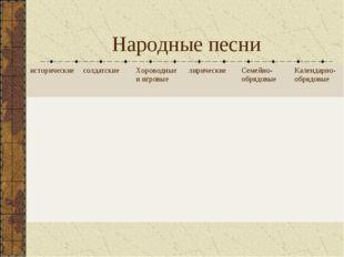 Народные песни историческиесолдатскиеХороводные и игровыелирическиеСемейн