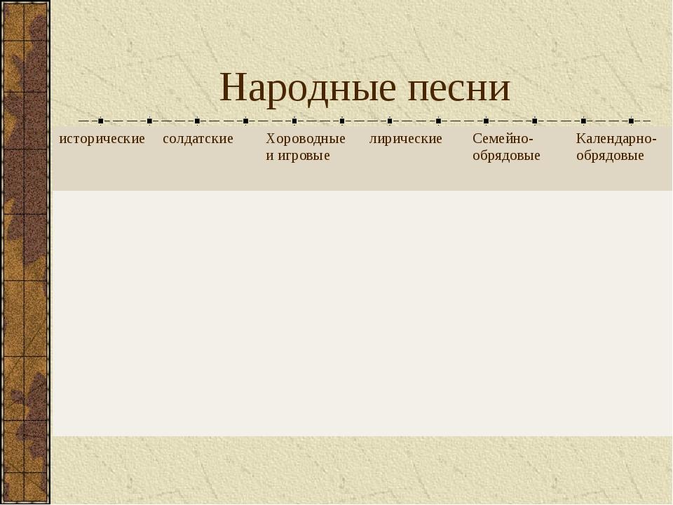 Народные песни историческиесолдатскиеХороводные и игровыелирическиеСемейн...