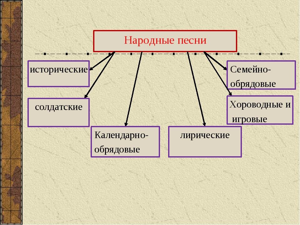 Народные песни исторические Календарно- обрядовые Семейно- обрядовые солдатск...