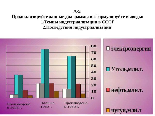 А-5. Проанализируйте данные диаграммы и сформулируйте выводы: 1.Темпы индустр...