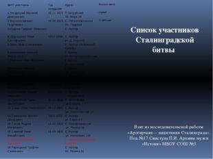 Список участников Сталинградской битвы Взят из исследовательской работы «Арзг