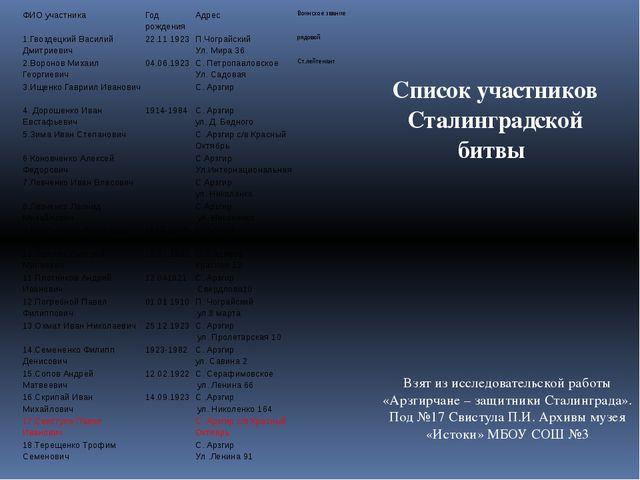 Список участников Сталинградской битвы Взят из исследовательской работы «Арзг...