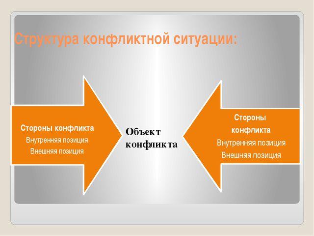 Структура конфликтной ситуации: Объект конфликта