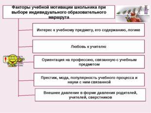 Любовь к учителю Интерес к учебному предмету, его содержанию, логике Ориентац